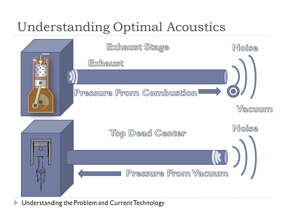 Understanding Optimal Acoustics Understanding the Problem and Current Technology