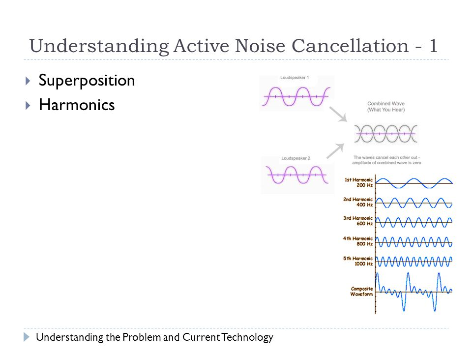 Understanding Active Noise Cancellation - 1  Superposition  Harmonics Understanding the Problem and Current Technology