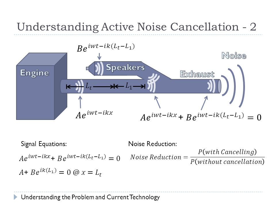 Understanding Active Noise Cancellation - 2 Understanding the Problem and Current Technology Signal Equations:Noise Reduction:
