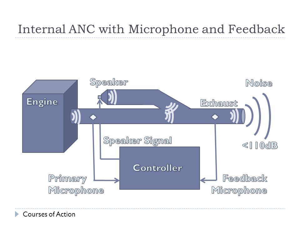 Internal ANC with Microphone and Feedback Courses of Action