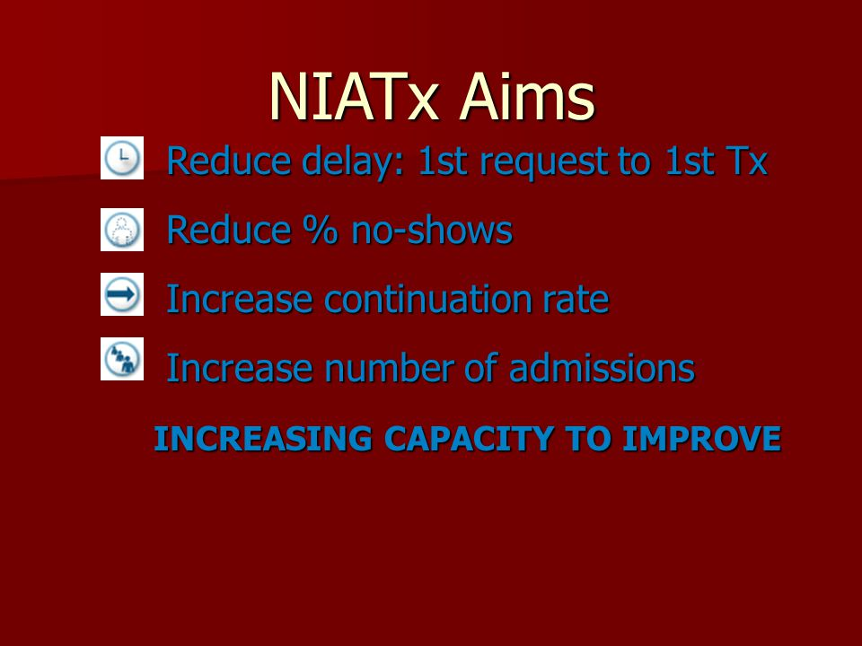 NIATx Aims Reduce delay: 1st request to 1st Tx Reduce delay: 1st request to 1st Tx Reduce % no-shows Reduce % no-shows Increase continuation rate Incr