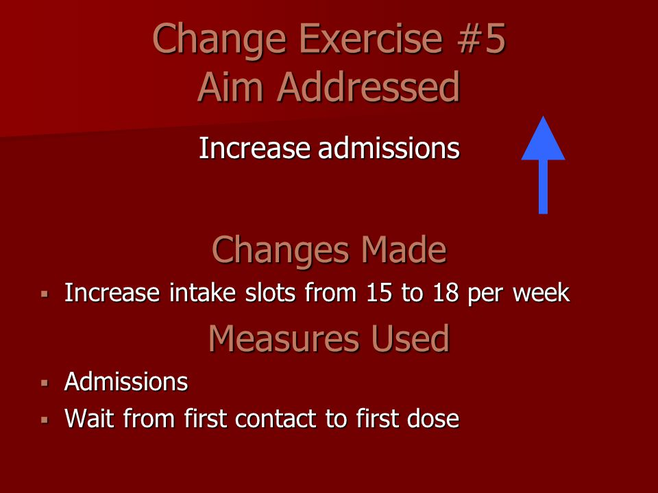 Change Exercise #5 Aim Addressed Increase admissions Changes Made  Increase intake slots from 15 to 18 per week Measures Used  Admissions  Wait from first contact to first dose
