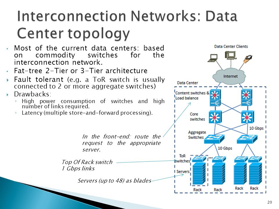 20 Most of the current data centers: based on commodity switches for the interconnection network. Fat-tree 2-Tier or 3-Tier architecture  Fault toler