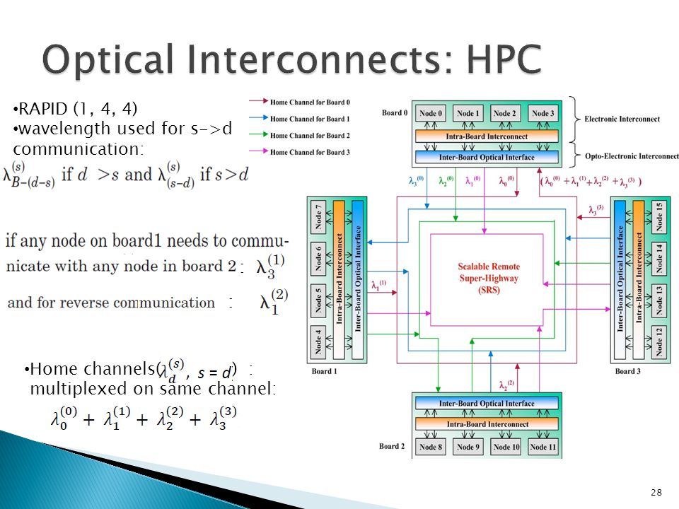 28 RAPID (1, 4, 4) wavelength used for s->d communication: : : Home channels( ) : multiplexed on same channel: