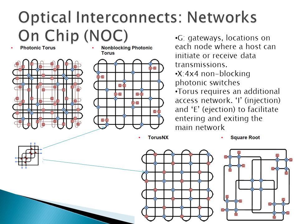 40 G: gateways, locations on each node where a host can initiate or receive data transmissions. X:4x4 non-blocking photonic switches Torus requires an