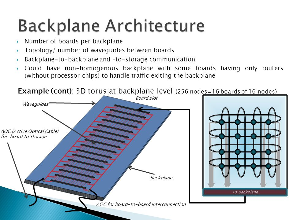 To Backplane Backplane Waveguides AOC (Active Optical Cable) for board to Storage AOC for board-to-board interconnection  Number of boards per backpl