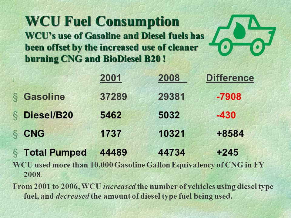 How much does CNG cost.