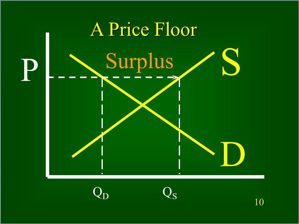 9 What is a Price Floor.