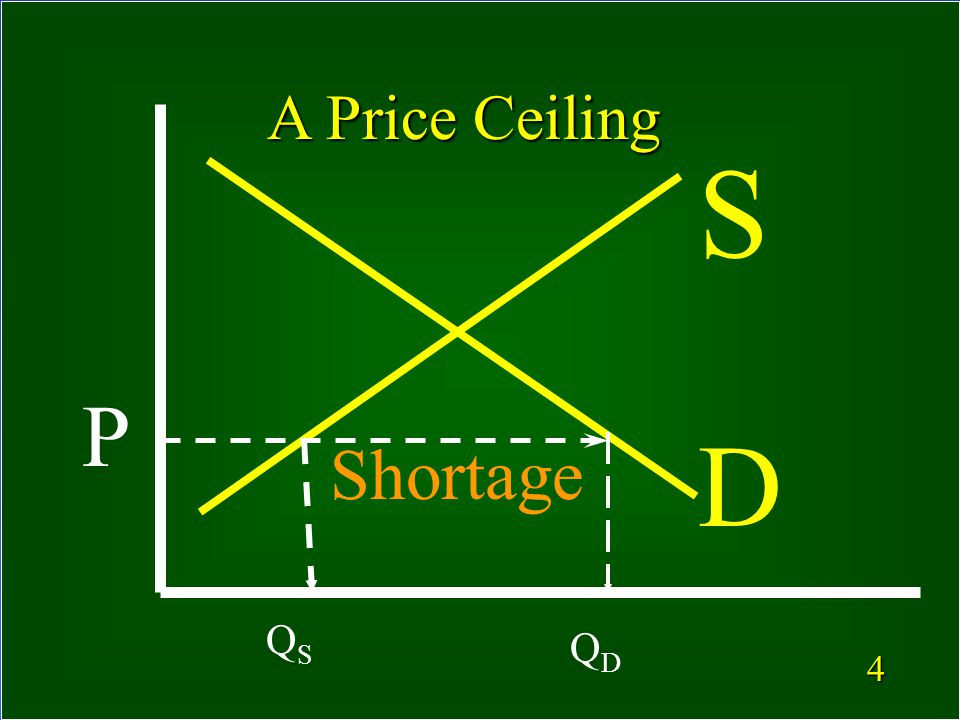 3 What is a Price Ceiling.
