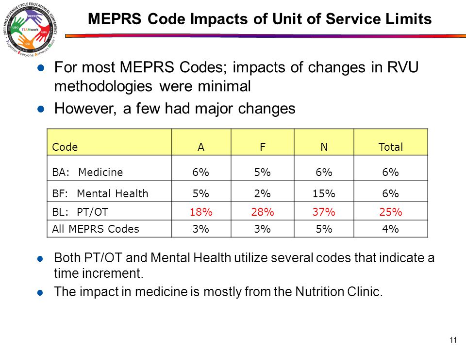 MEPRS Code Impacts of Unit of Service Limits 11 For most MEPRS Codes; impacts of changes in RVU methodologies were minimal However, a few had major changes CodeAFNTotal BA: Medicine6%5%6% BF: Mental Health5%2%15%6% BL: PT/OT18%28%37%25% All MEPRS Codes 3% 5%4% Both PT/OT and Mental Health utilize several codes that indicate a time increment.