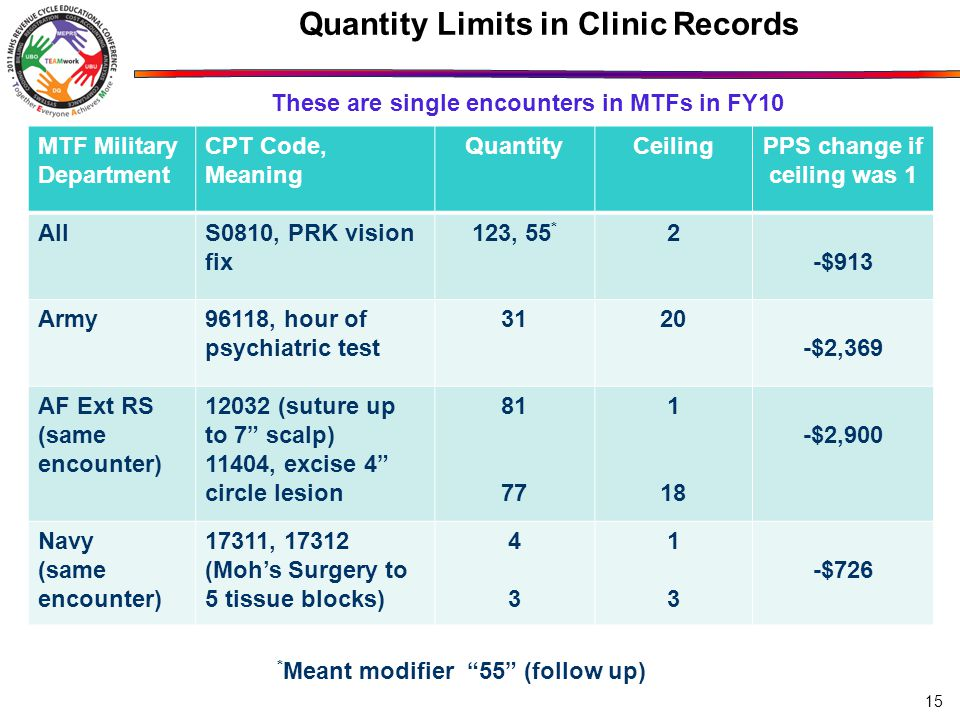 15 Quantity Limits in Clinic Records MTF Military Department CPT Code, Meaning QuantityCeilingPPS change if ceiling was 1 AllS0810, PRK vision fix 123, 55 * 2 -$913 Army96118, hour of psychiatric test $2,369 AF Ext RS (same encounter) (suture up to 7 scalp) 11404, excise 4 circle lesion $2,900 Navy (same encounter) 17311, (Moh's Surgery to 5 tissue blocks) $726 * Meant modifier 55 (follow up) These are single encounters in MTFs in FY10