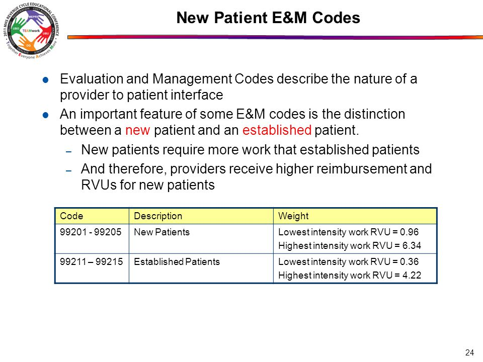 New Patient E&M Codes 24 Evaluation and Management Codes describe the nature of a provider to patient interface An important feature of some E&M codes is the distinction between a new patient and an established patient.