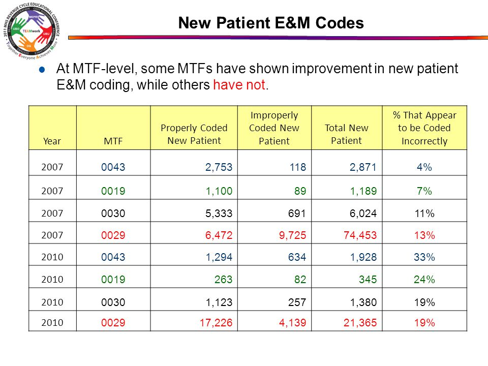 New Patient E&M Codes At MTF-level, some MTFs have shown improvement in new patient E&M coding, while others have not.