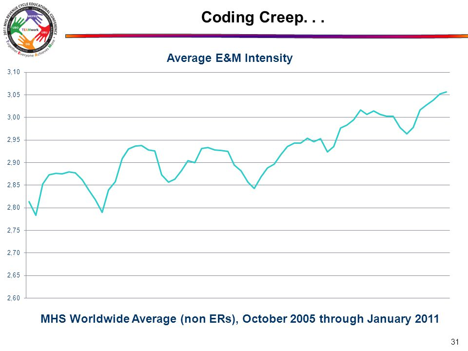 31 Coding Creep... MHS Worldwide Average (non ERs), October 2005 through January 2011