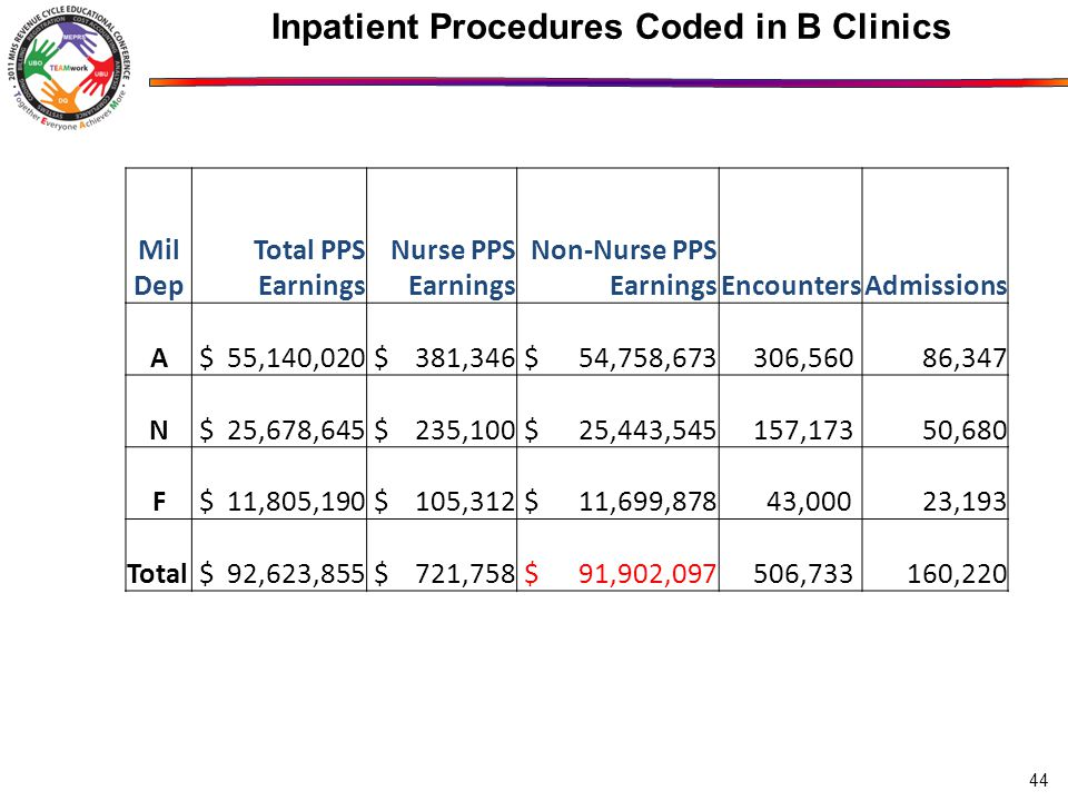 44 Inpatient Procedures Coded in B Clinics Mil Dep Total PPS Earnings Nurse PPS Earnings Non-Nurse PPS EarningsEncountersAdmissions A $ 55,140,020 $ 381,346 $ 54,758, ,560 86,347 N $ 25,678,645 $ 235,100 $ 25,443, ,173 50,680 F $ 11,805,190 $ 105,312 $ 11,699,878 43,000 23,193 Total $ 92,623,855 $ 721,758 $ 91,902, , ,220