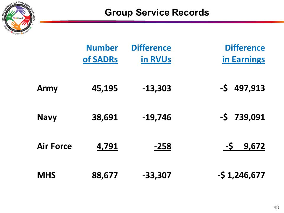 48 Group Service Records Number of SADRs Difference in RVUs Difference in Earnings Army 45, ,303 -$ 497,913 Navy 38, ,746 -$ 739,091 Air Force 4, $ 9,672 MHS 88, ,307 -$ 1,246,677