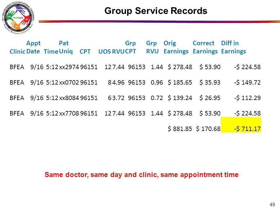 49 Group Service Records Clinic Appt DateTime Pat UniqCPTUOSRVU Grp CPT Grp RVU Orig Earnings Correct Earnings Diff in Earnings BFEA9/165:12xx $ $ $ BFEA9/165:12xx $ $ $ BFEA9/165:12xx $ $ $ BFEA9/165:12xx $ $ $ $ $ $ Same doctor, same day and clinic, same appointment time