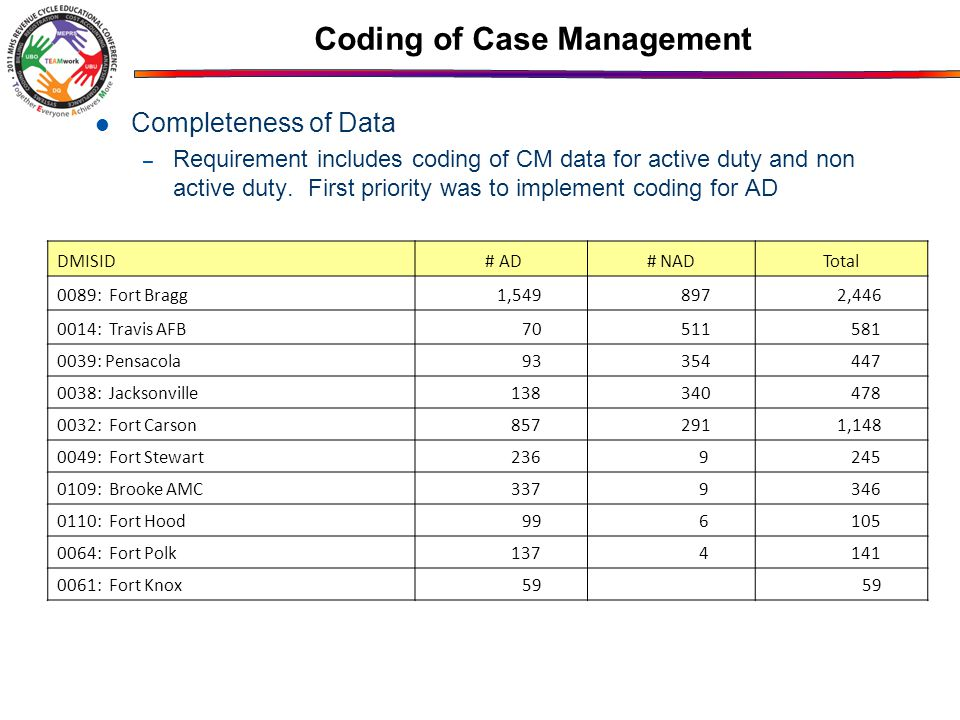 Coding of Case Management Completeness of Data – Requirement includes coding of CM data for active duty and non active duty.