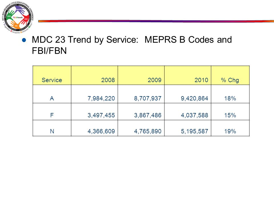 MDC 23 Trend by Service: MEPRS B Codes and FBI/FBN Service % Chg A7,984,2208,707,9379,420,86418% F3,497,4553,867,4864,037,58815% N4,366,6094,765,8905,195,58719%