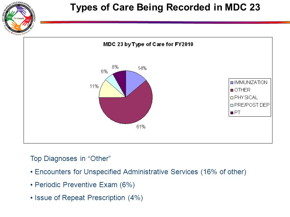 Types of Care Being Recorded in MDC 23 Top Diagnoses in Other Encounters for Unspecified Administrative Services (16% of other) Periodic Preventive Exam (6%) Issue of Repeat Prescription (4%)