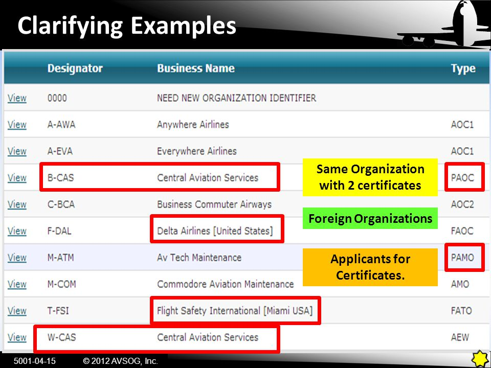 Clarifying Examples 5001-04-15© 2012 AVSOG, Inc. Foreign Organizations Same Organization with 2 certificates Applicants for Certificates.