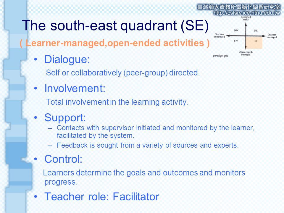 The south-east quadrant (SE) Dialogue: Self or collaboratively (peer-group) directed.