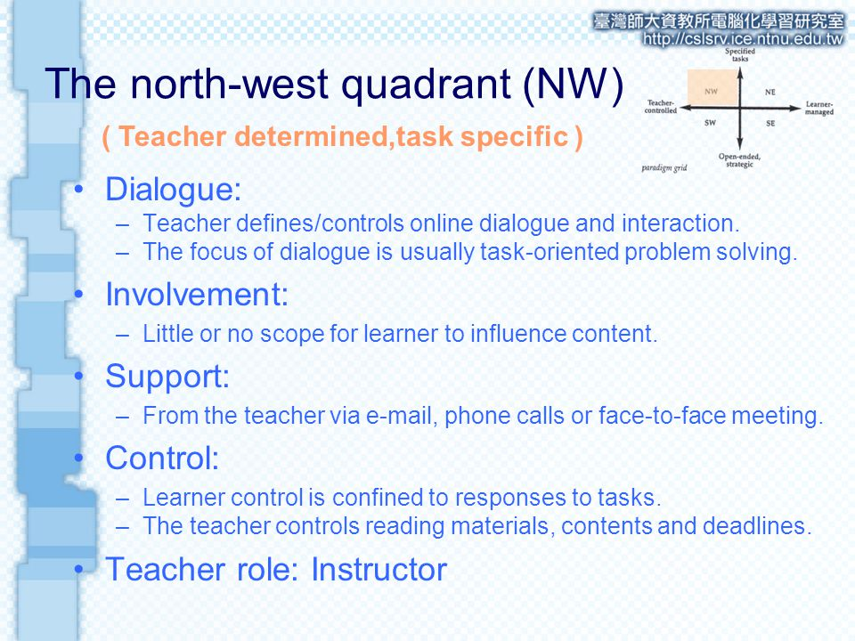 The north-west quadrant (NW) Dialogue: –Teacher defines/controls online dialogue and interaction.