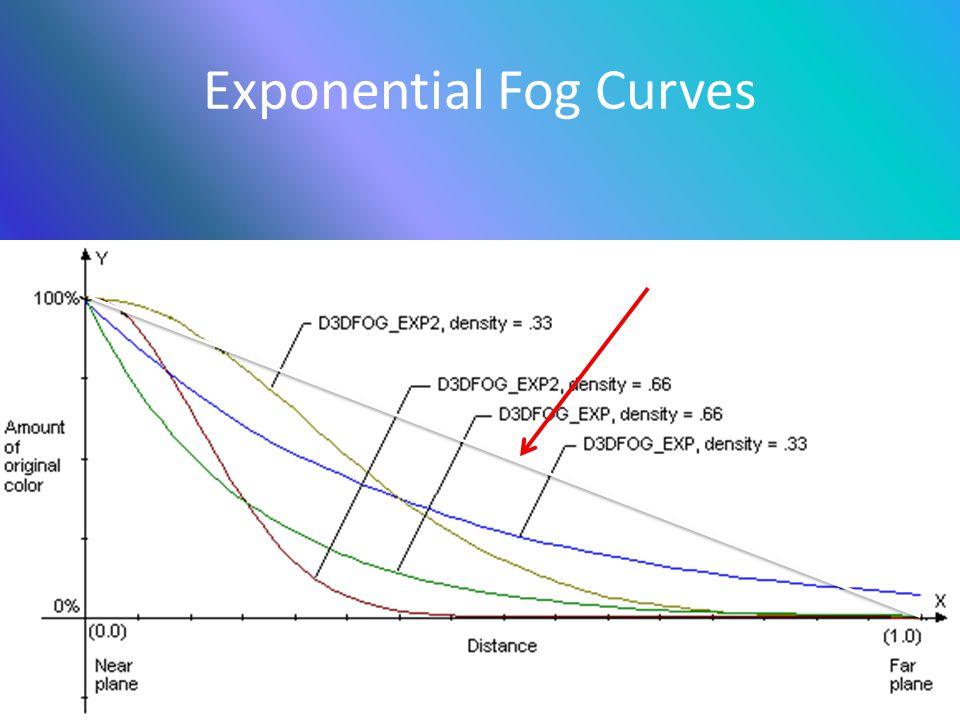 Exponential Fog Curves Linear Fog