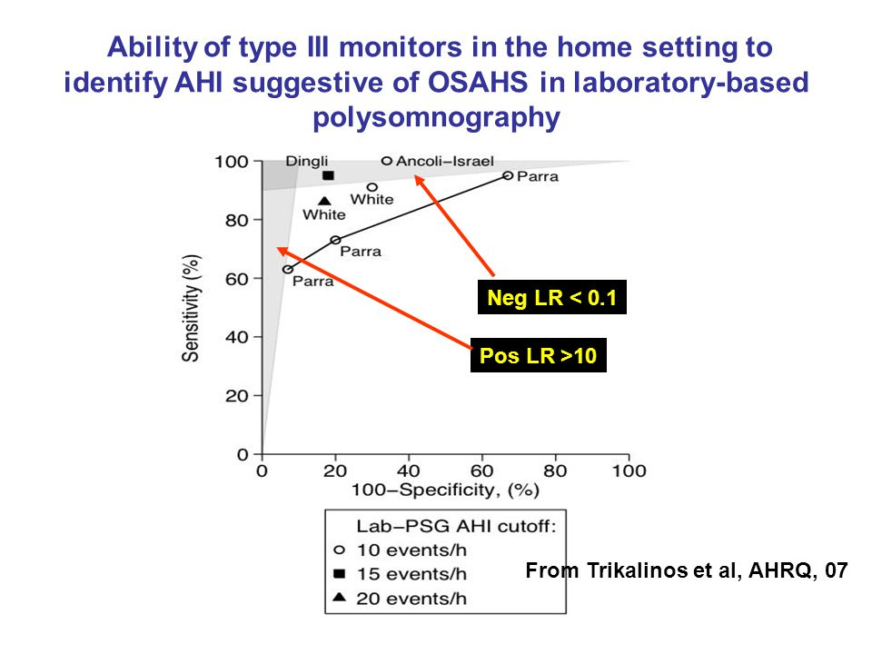 Ability of type III monitors in the home setting to identify AHI suggestive of OSAHS in laboratory-based polysomnography Pos LR >10 Neg LR < 0.1 From Trikalinos et al, AHRQ, 07