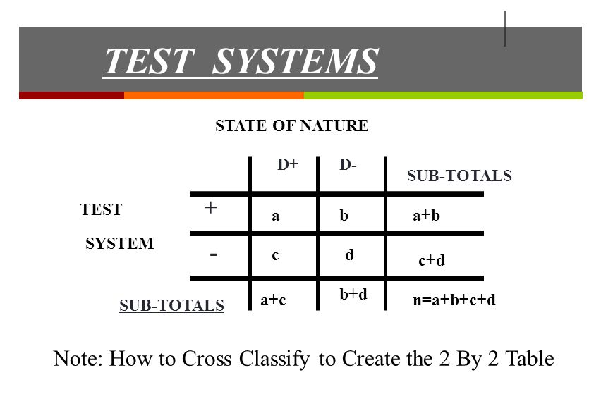 TEST SYSTEMS TEST SYSTEM + - SUB-TOTALS D+D- STATE OF NATURE ab cd a+b c+d a+c b+d n=a+b+c+d Note: How to Cross Classify to Create the 2 By 2 Table