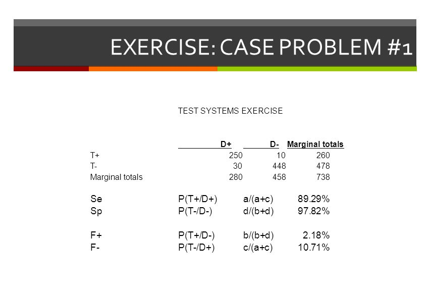 EXERCISE: CASE PROBLEM #1 TEST SYSTEMS EXERCISE D+ D-Marginal totals T+25010260 T-30448478 Marginal totals280458738 SeP(T+/D+)a/(a+c)89.29% SpP(T-/D-)d/(b+d)97.82% F+P(T+/D-)b/(b+d)2.18% F-P(T-/D+)c/(a+c)10.71%