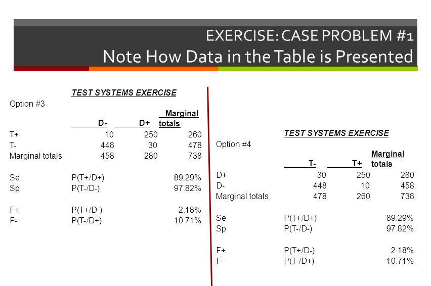 EXERCISE: CASE PROBLEM #1 Note How Data in the Table is Presented TEST SYSTEMS EXERCISE Option #3 D- D+ Marginal totals T+10250260 T-44830478 Marginal totals458280738 SeP(T+/D+)89.29% SpP(T-/D-)97.82% F+P(T+/D-)2.18% F-P(T-/D+)10.71% TEST SYSTEMS EXERCISE Option #4 T- T+ Marginal totals D+30250280 D-44810458 Marginal totals478260738 SeP(T+/D+)89.29% SpP(T-/D-)97.82% F+P(T+/D-)2.18% F-P(T-/D+)10.71%
