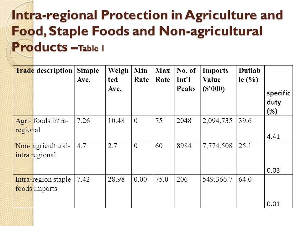Average tariffs charged on staple foods imports from the region in 2011 - Table 2 RankReporter Name Simple Averag e Weighted Average Min Rate Max Rate No.