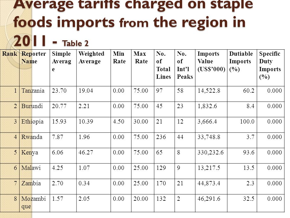 Key tariff protection measures of the staple foods by the countries include High tariffs (tariff peaks), with the highest tariffs of 75% being charged by some EAC countries.