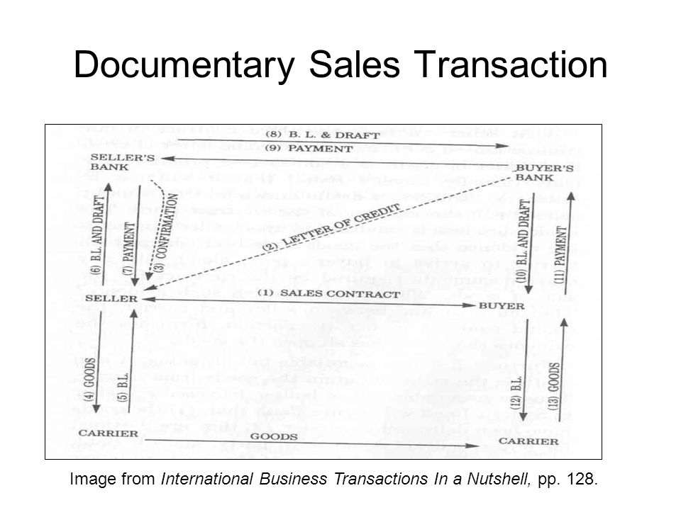 Documentary Sales Transaction Image from International Business Transactions In a Nutshell, pp.