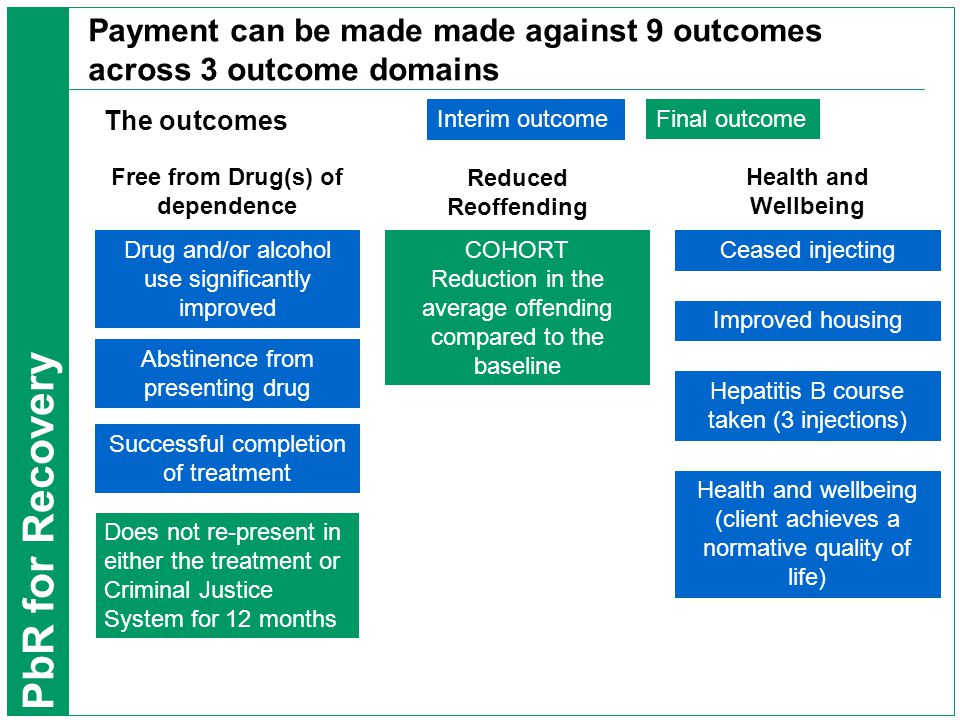 PbR for Recovery Payment can be made made against 9 outcomes across 3 outcome domains The outcomes Free from Drug(s) of dependence Reduced Reoffending Health and Wellbeing Drug and/or alcohol use significantly improved Abstinence from presenting drug Successful completion of treatment Does not re-present in either the treatment or Criminal Justice System for 12 months Ceased injecting Improved housing Hepatitis B course taken (3 injections) Health and wellbeing (client achieves a normative quality of life) COHORT Reduction in the average offending compared to the baseline Interim outcome Final outcome