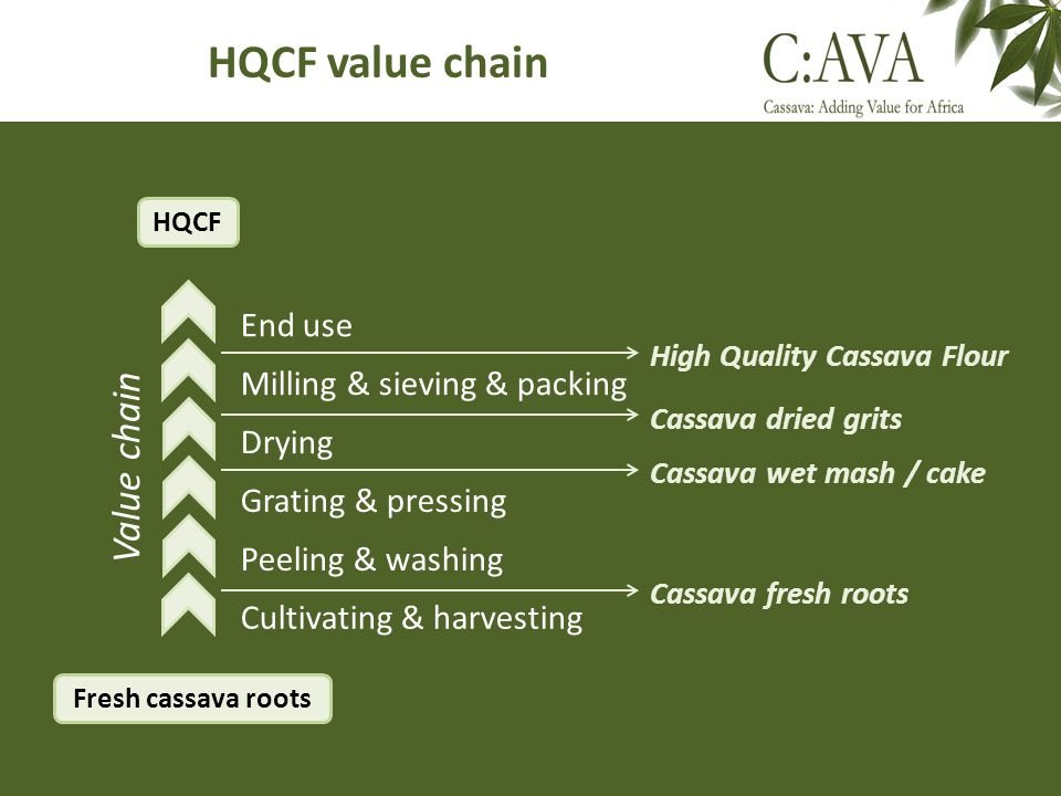 HQCF value chain Fresh cassava roots Cultivating & harvesting Peeling & washing Grating & pressing End use Milling & sieving & packing HQCF Value chai