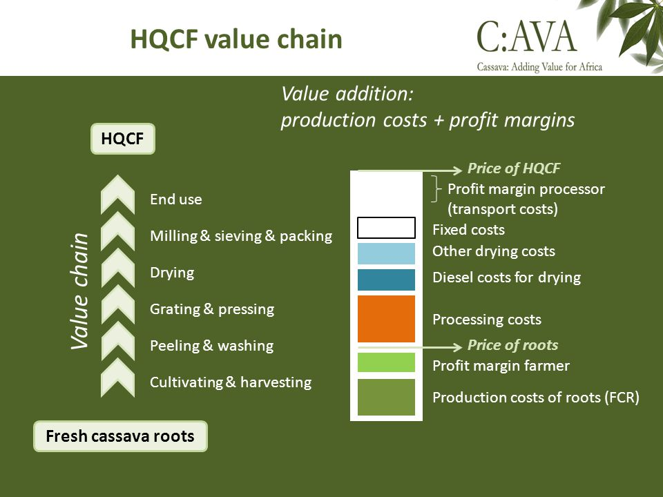 HQCF value chain Fresh cassava roots Cultivating & harvesting Peeling & washing Grating & pressing End use Milling & sieving & packing HQCF Value addi