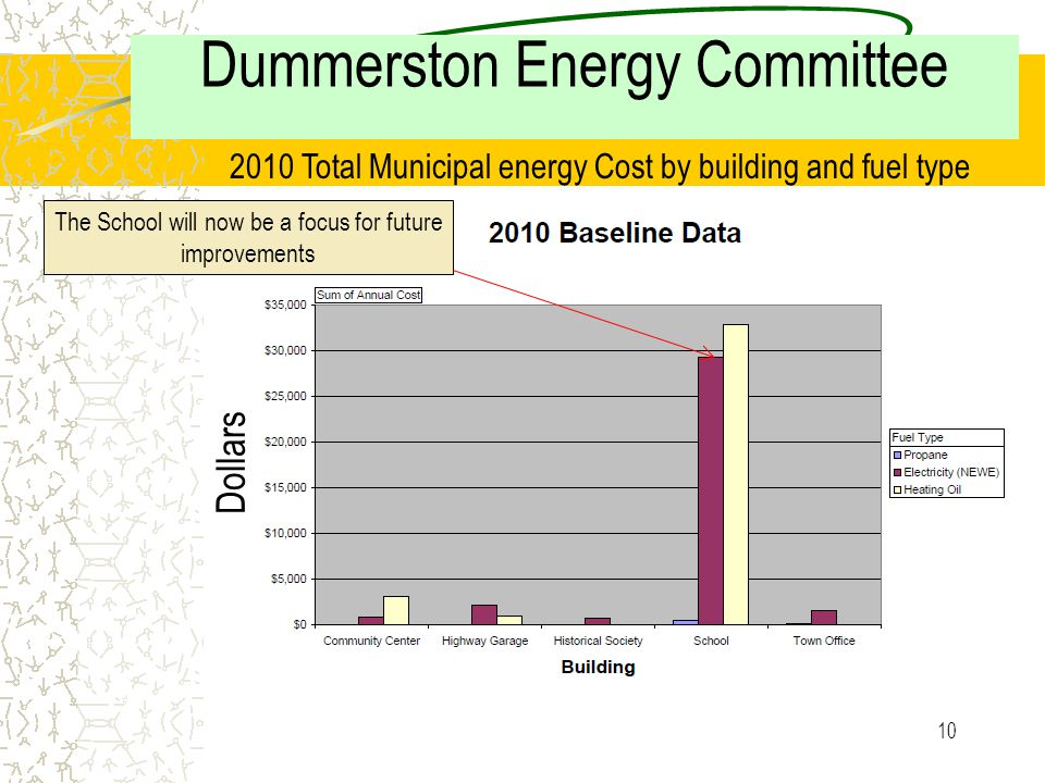 9 Dummerston Energy Committee a 2010 Total Municipal energy use by building and fuel type The School is clearly the largest consumer of Electricity and heating oil Million BTU (MMBtu)