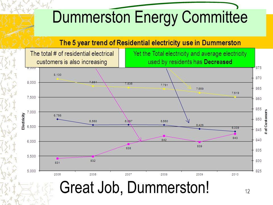 11 Dummerston Energy Committee a The 5 year trend of Commercial electricity use in Dummerston The total # of commercial customers is increasing slowly The Total electricity and average electricity used by commercial customers has Increased dramatically in 2010