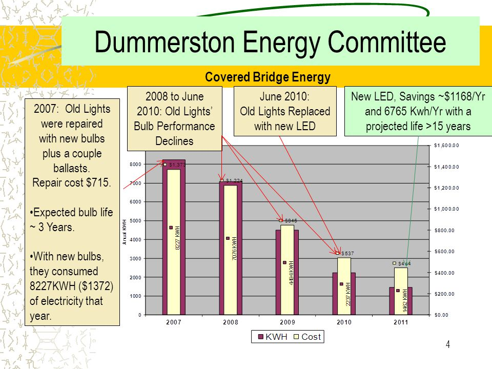 3 a Before Dummerston Energy Committee Accomplishments Covered Bridge LED lighting upgrade After Interior Lighting