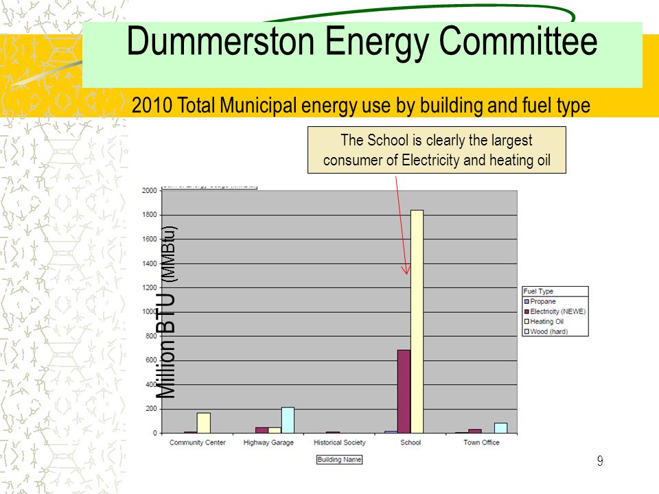 8 Dummerston Energy Committee a Collecting 'Baseline' Data to meet the Town Plan Excerpt from Dummerston Town Plan Dummerston will reduce total per-capita non- renewable energy consumption 40% by 2030 from a 2010 baseline. To that end the Energy Committee has been collecting Energy data to establish the 2010 baseline.