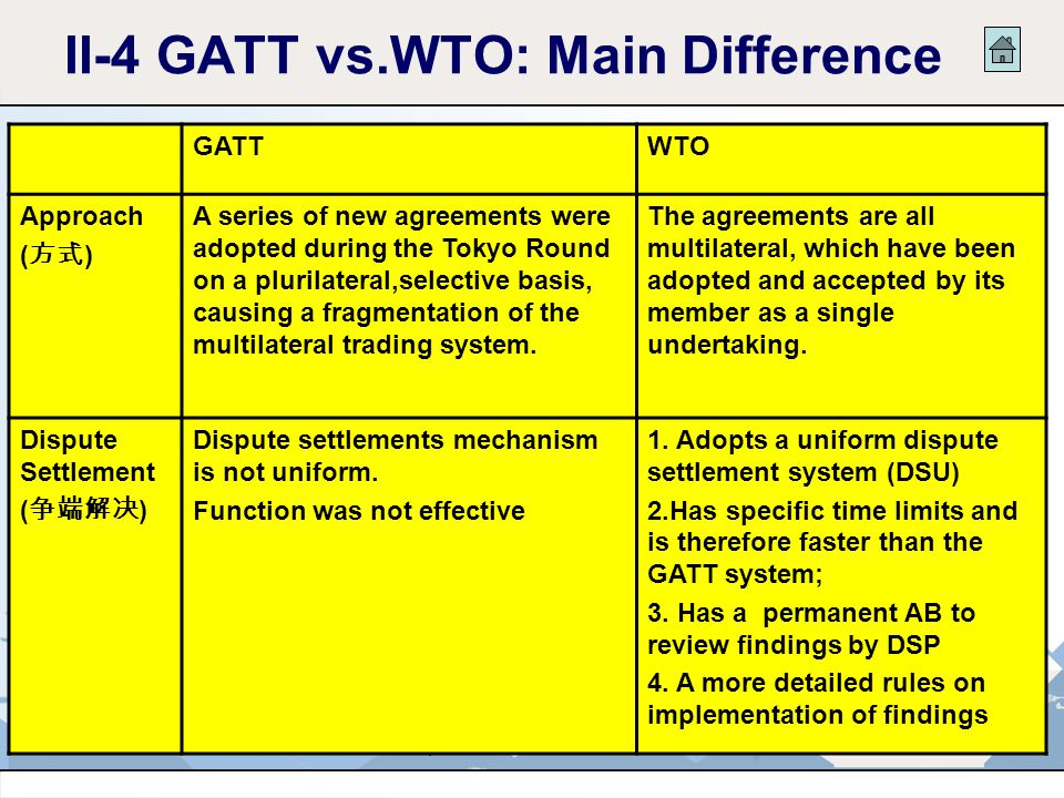 31-8-2006Chapter 1 An introduction:WTO15 II-4 GATT vs.WTO: Main Difference GATTWTO Legal basis (法律依据) Protocol Provisional Application of GATT Agreeme
