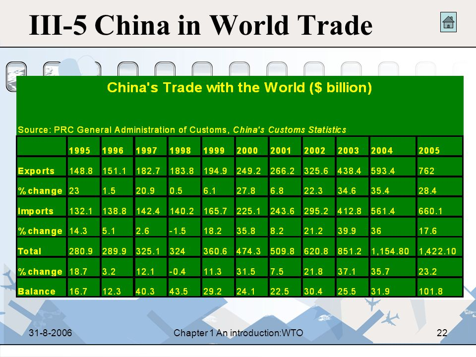 31-8-2006Chapter 1 An introduction:WTO21 III-4 Macau and China and the WTO 1991.1, Macau became a contracting party of GATT 1995, Macau became a found