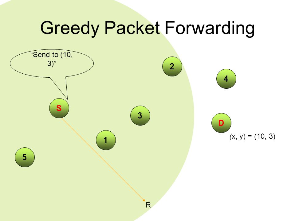 "Greedy Packet Forwarding 4 S 2 3 5 1 (x, y) = (10, 3) ""Send to (10, 3)"" R D"