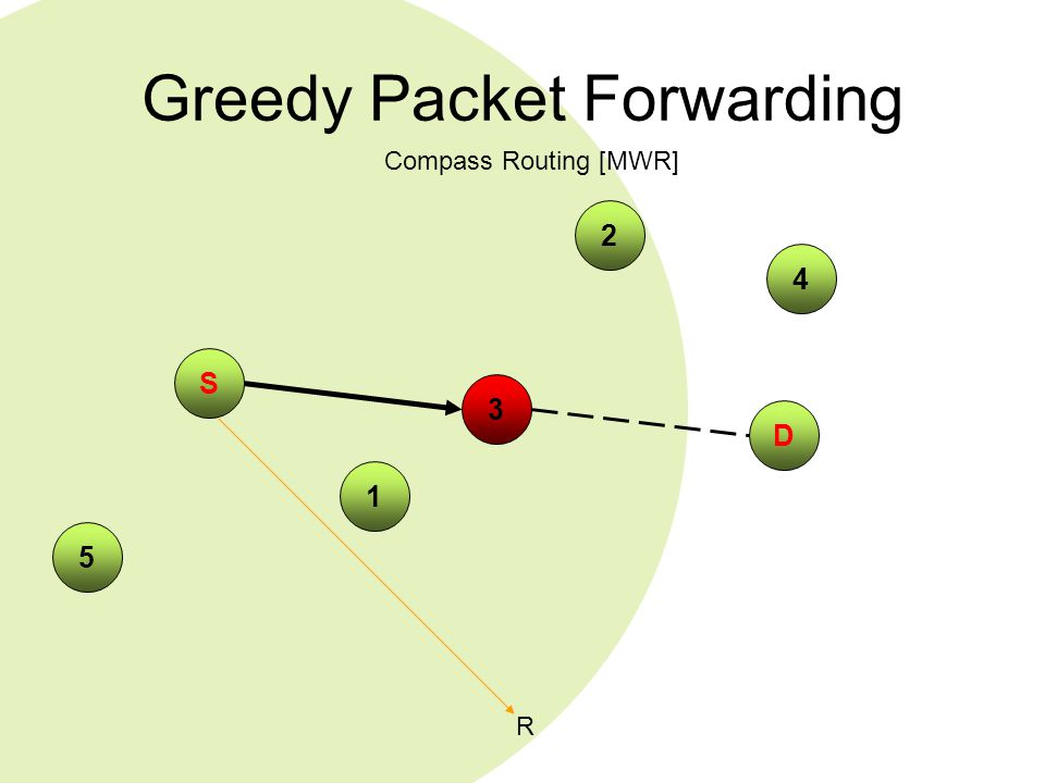 Greedy Packet Forwarding 4 S 2 D 5 1 Compass Routing [MWR] R 3