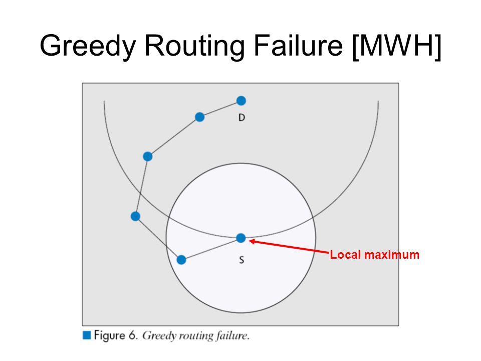 Greedy Routing Failure [MWH] Local maximum