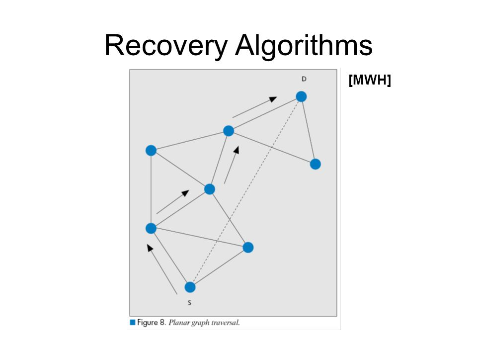 Recovery Algorithms [MWH]