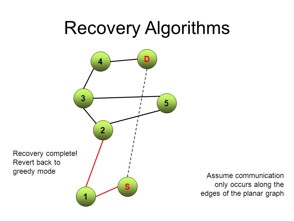 Recovery Algorithms 4 S 2 D 5 1 3 Assume communication only occurs along the edges of the planar graph Recovery complete.