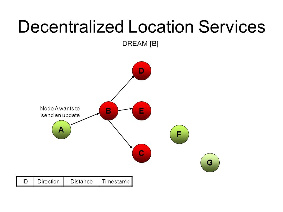 Decentralized Location Services C A D EB G F IDDirectionDistanceTimestamp Node A wants to send an update DREAM [B]